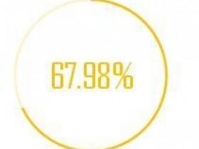 Excel制作圆环图的方法:常用百分比图表