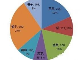 如何在Excel饼图中既显示百分比又显示数量?
