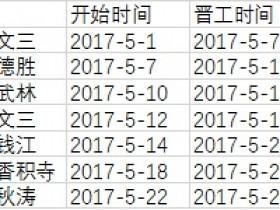Excel甘特图之项目进度跟踪